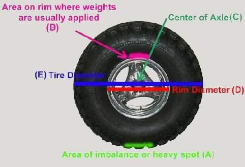 Equal Tire Balance Chart